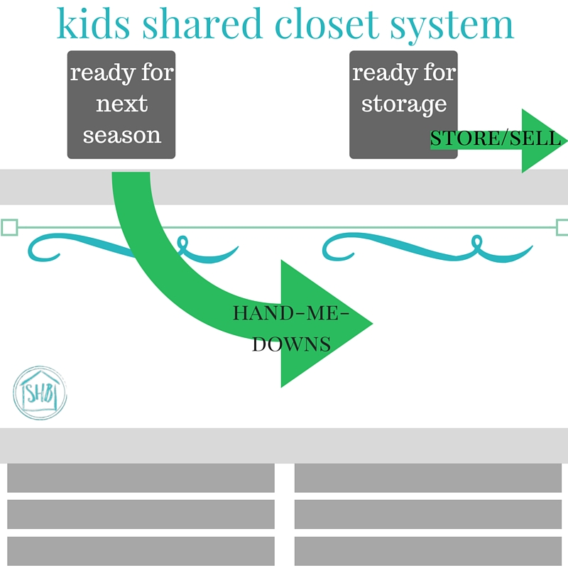 quickly sort and store kids clothes each season with this system for kids who share a closet